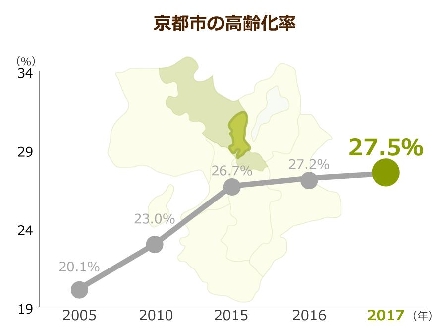 京都市の高齢化率