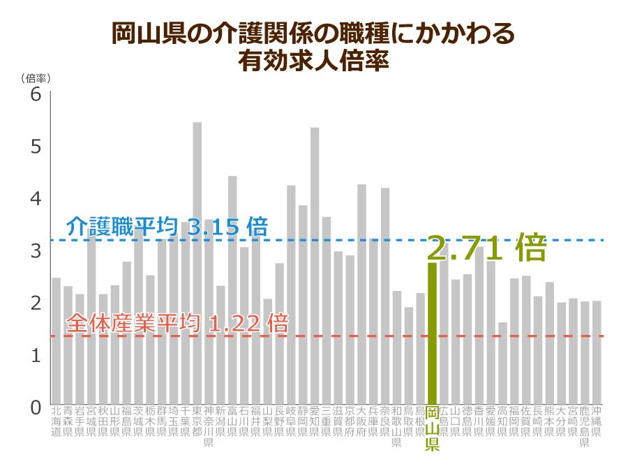 岡山県の介護職の有効求人倍率