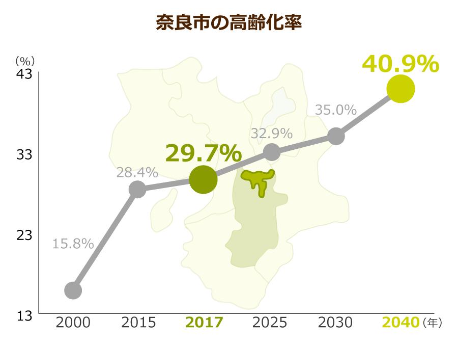 奈良市の高齢化率