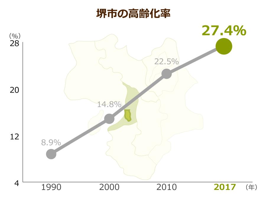 堺市の高齢化率