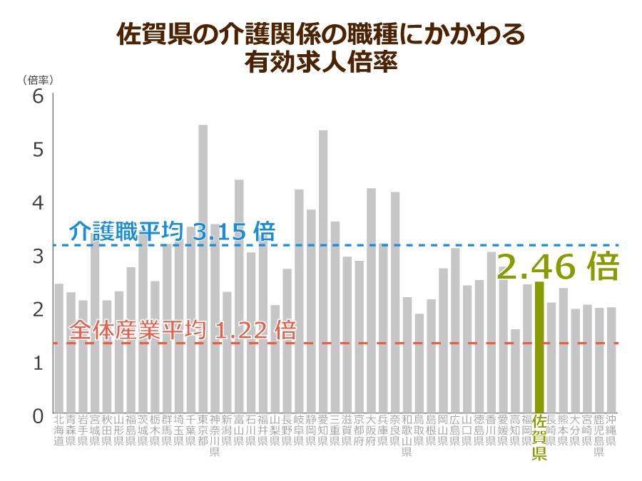 佐賀県の介護職の有効求人倍率