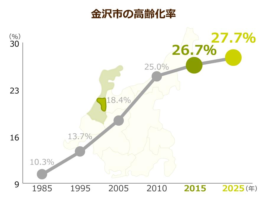 金沢市の高齢化率
