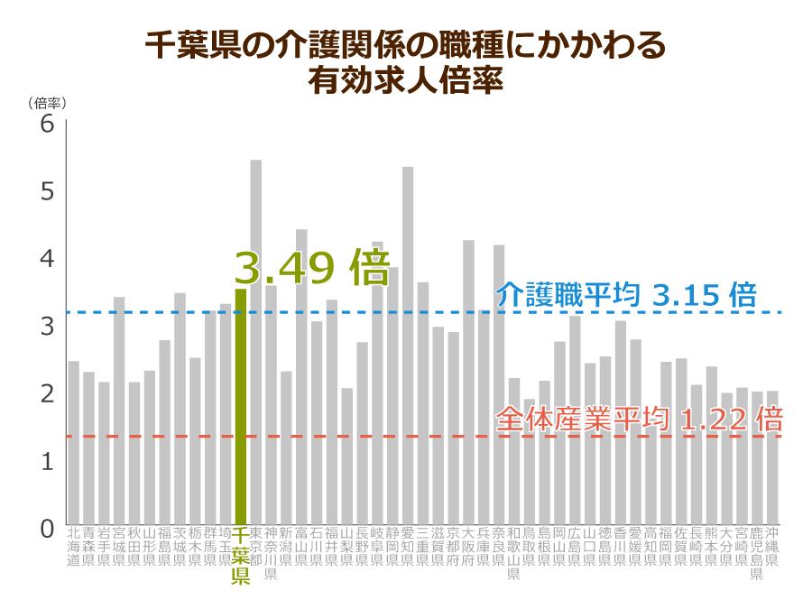 千葉県の介護職の有効求人倍率
