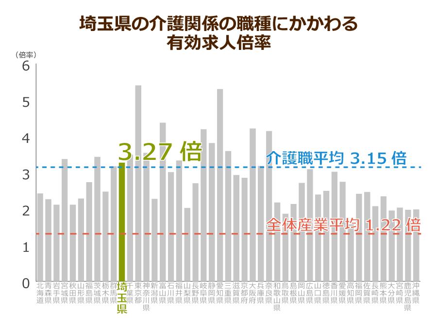 埼玉県の介護職の有効求人倍率
